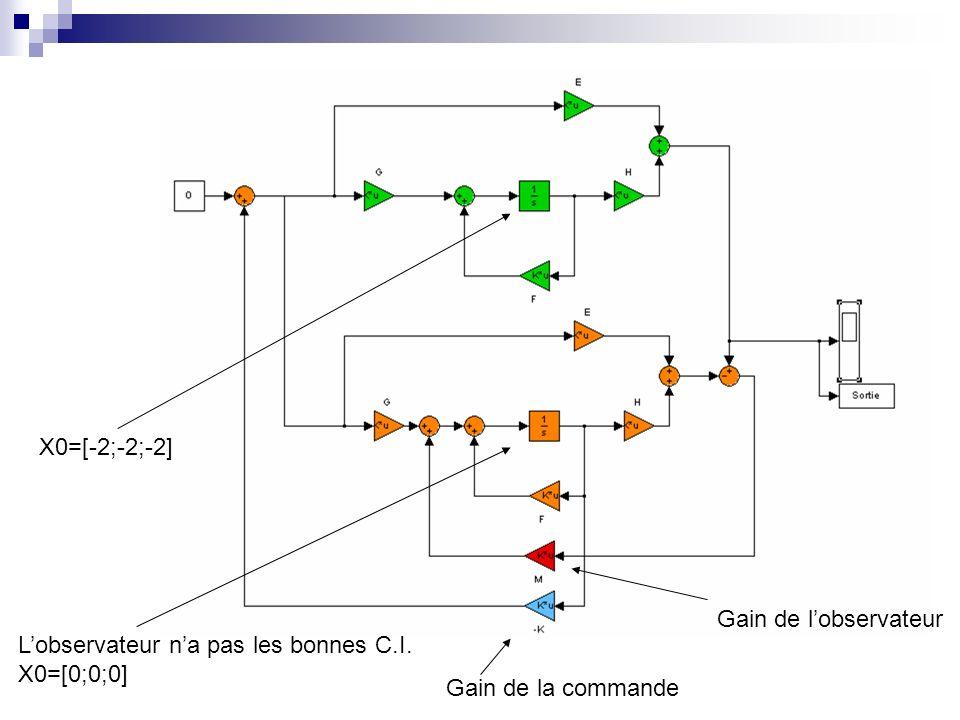 X0=[-2;-2;-2] Gain de l'observateur. L'observateur n'a pas les bonnes C.I.